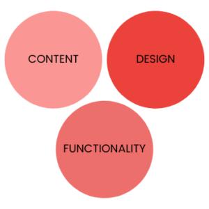 Website Creative Process