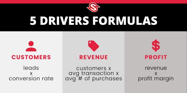 5 drivers formula skyhook